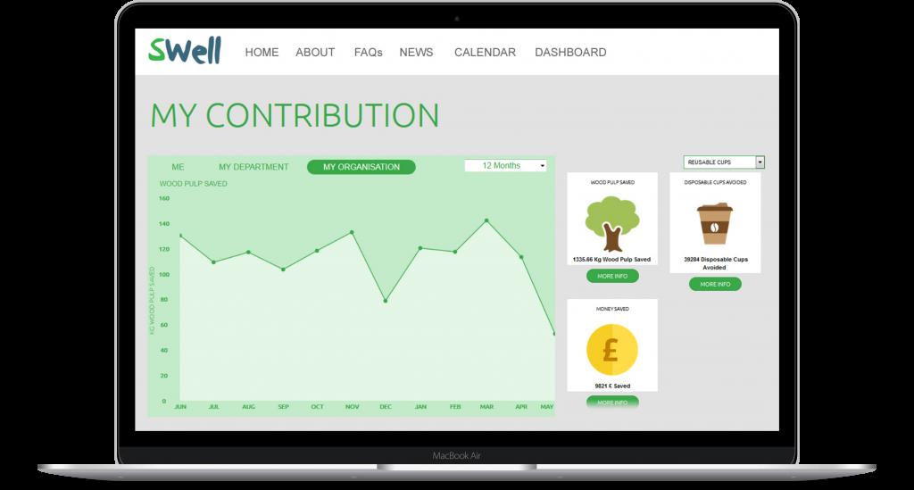smart data and metrics to measure sustainability impact